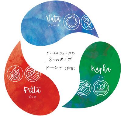 アーユルヴェーダ体質理論,アーユルヴェーダとは,Herbal Ayurveda(ハーバルアーユルヴェーダ)